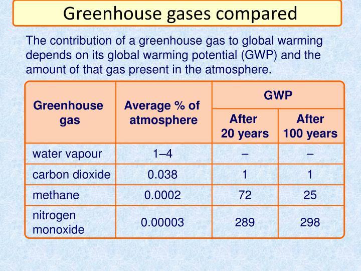 Greenhouse gases compared