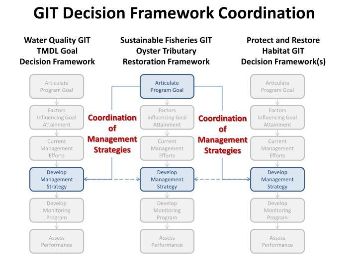 GIT Decision Framework Coordination