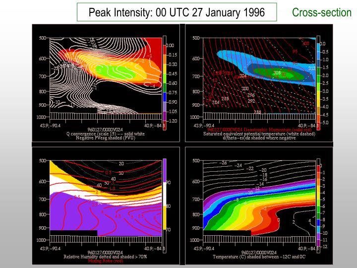 Peak Intensity: 00 UTC 27 January 1996