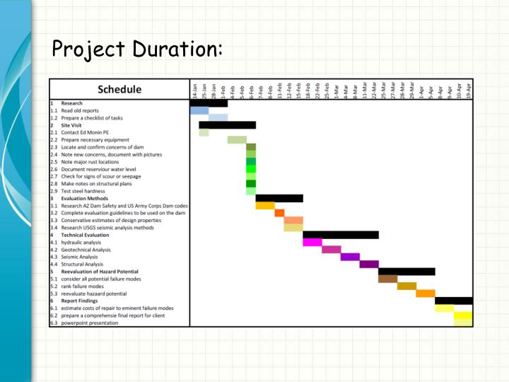 Project Duration: