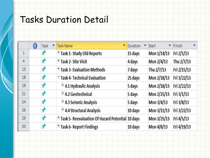 Tasks Duration Detail