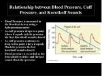 relationship between blood pressure cuff pressure and korotkoff sounds