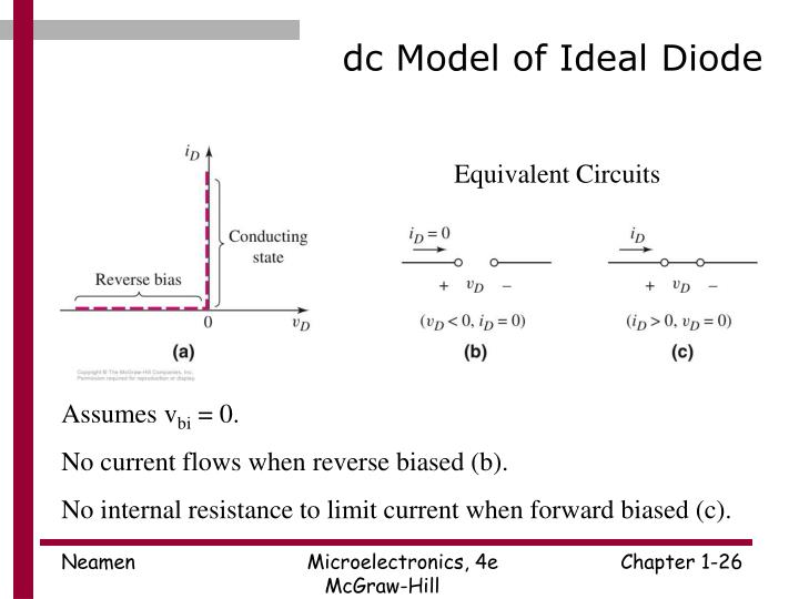 dc Model of Ideal Diode