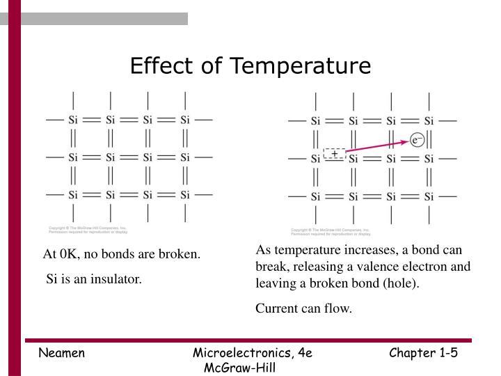 Effect of Temperature