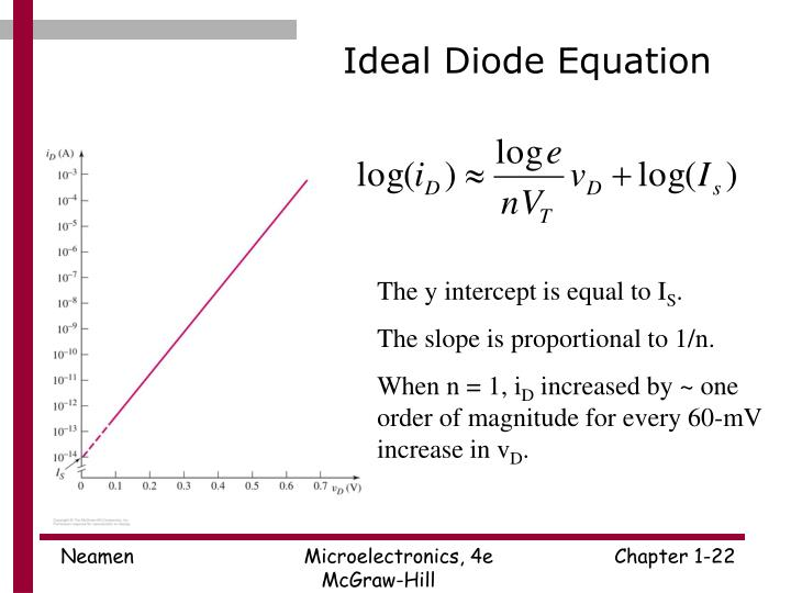 Ideal Diode Equation