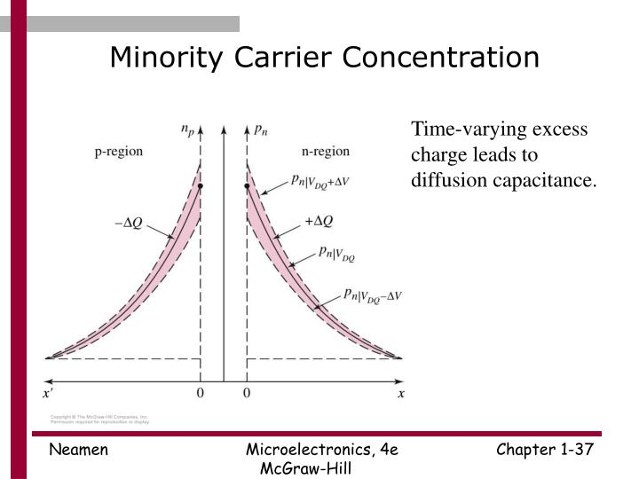 Minority Carrier Concentration