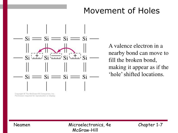 Movement of Holes
