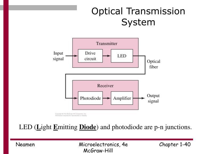 Optical Transmission System