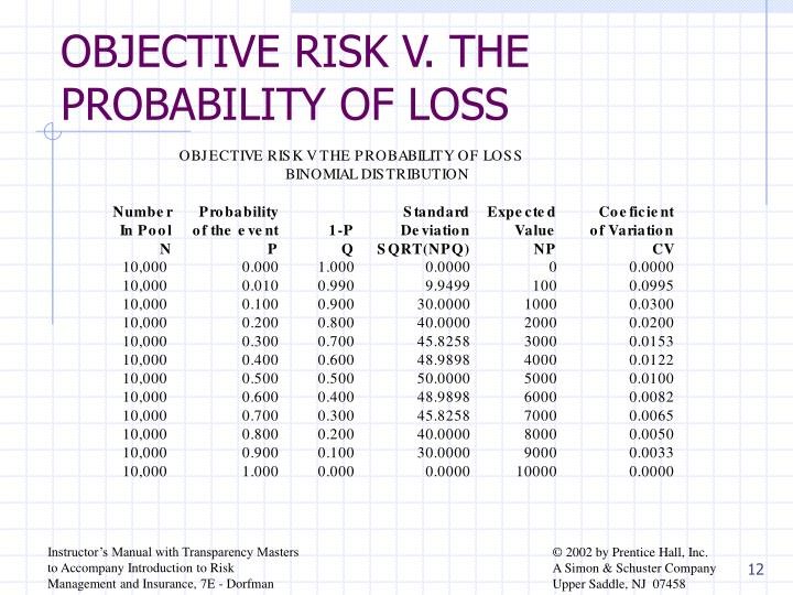 OBJECTIVE RISK V. THE PROBABILITY OF LOSS