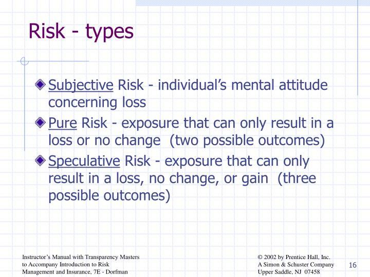 Risk - types