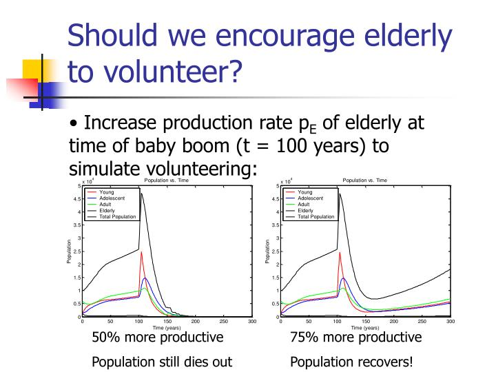 Should we encourage elderly to volunteer?