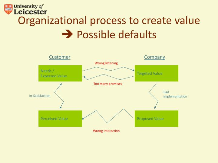 Organizational process to create value