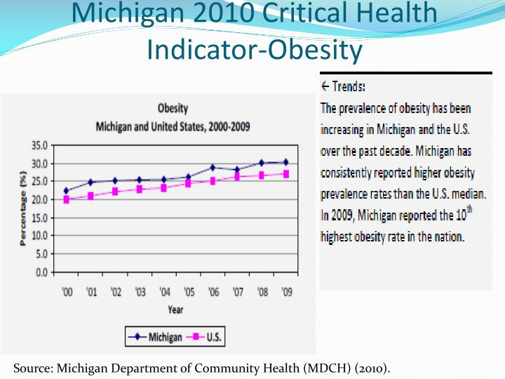 Michigan 2010 Critical Health Indicator-Obesity