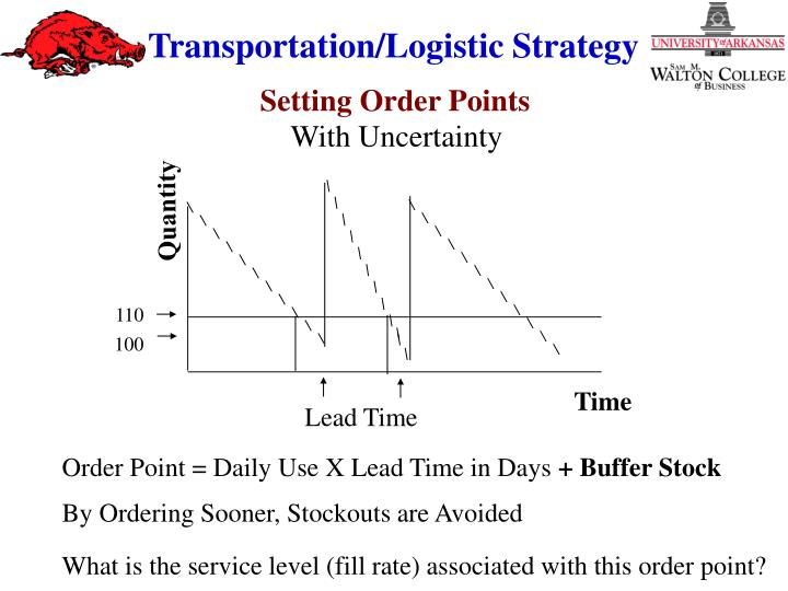 Setting Order Points
