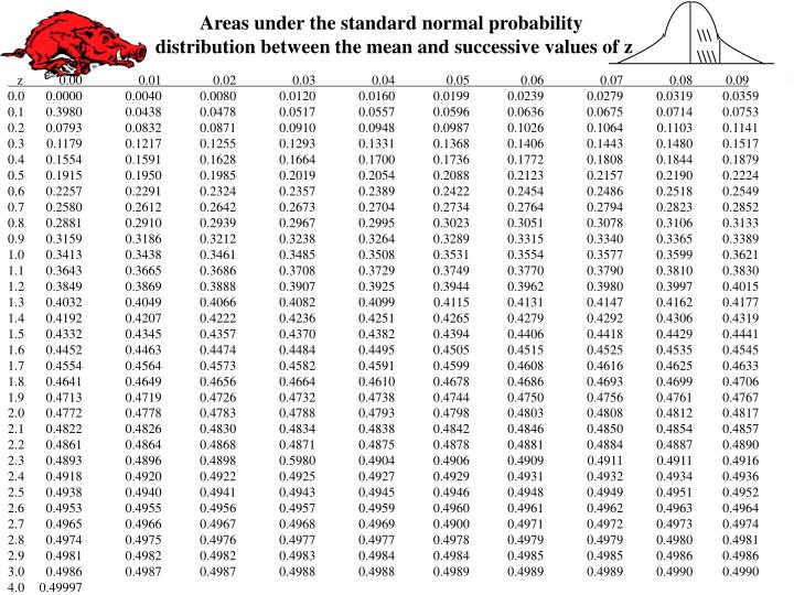Areas under the standard normal probability