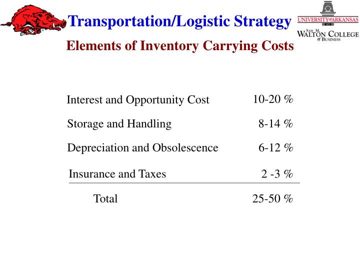 Elements of Inventory Carrying Costs