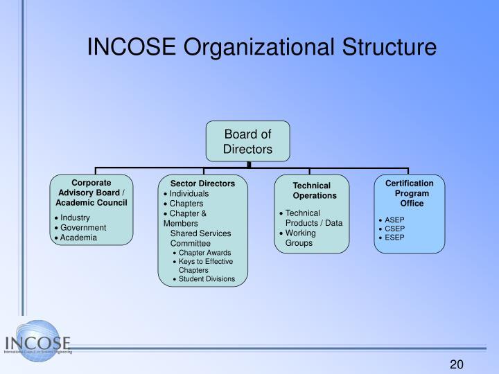 INCOSE Organizational Structure