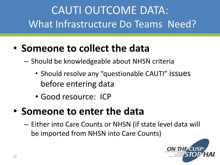 CAUTI OUTCOME DATA:
