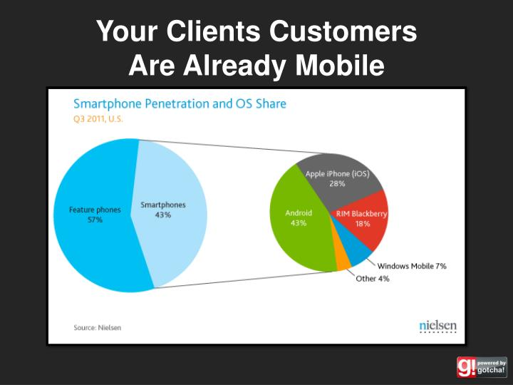Your Clients Customers