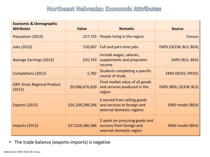 Northeast Nebraska: Economic Attributes