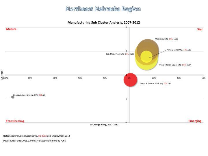 Northeast Nebraska Region