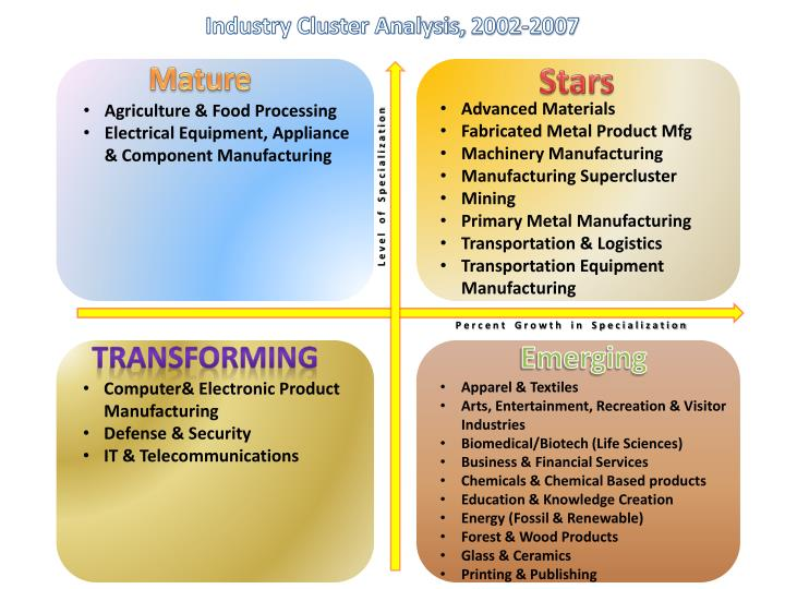 Industry Cluster Analysis,