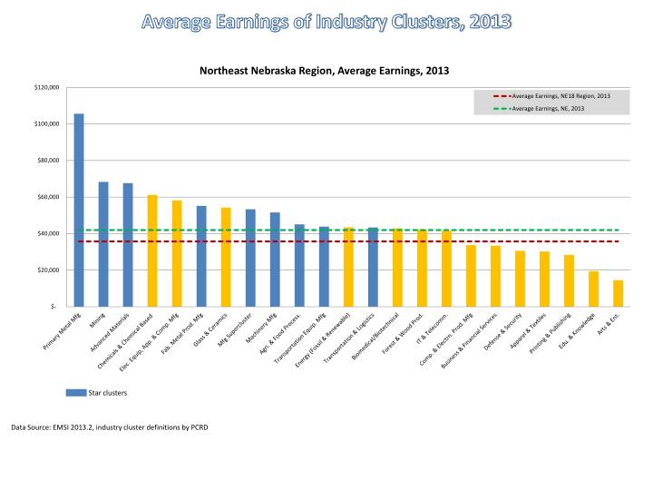 Average Earnings of Industry Clusters, 2013