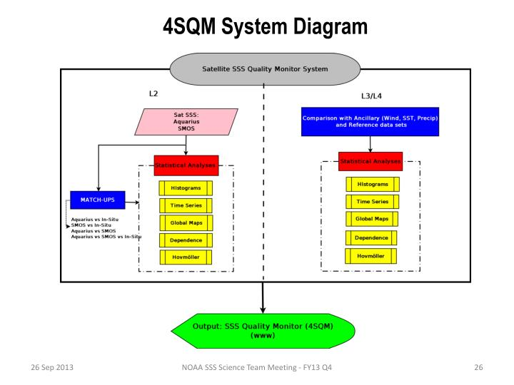 4SQM System Diagram