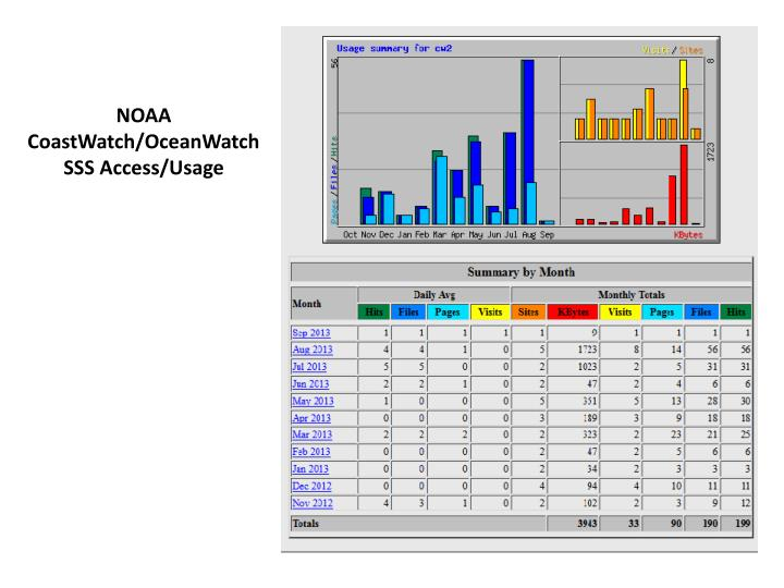 NOAA CoastWatch/OceanWatch SSS Access/Usage