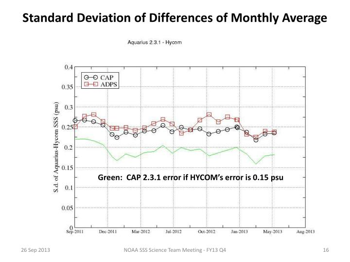 Standard Deviation of Differences of Monthly Average