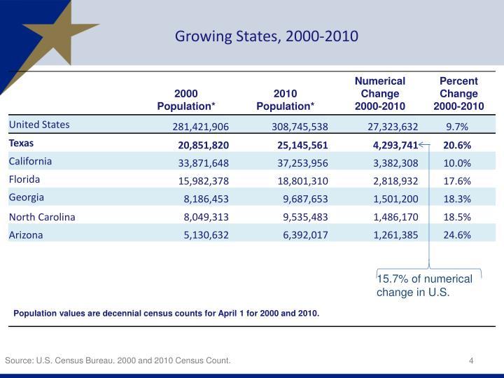 Growing States, 2000-2010
