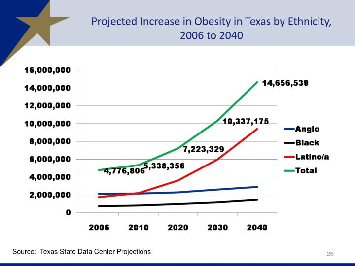 Projected Increase in Obesity in Texas by Ethnicity,