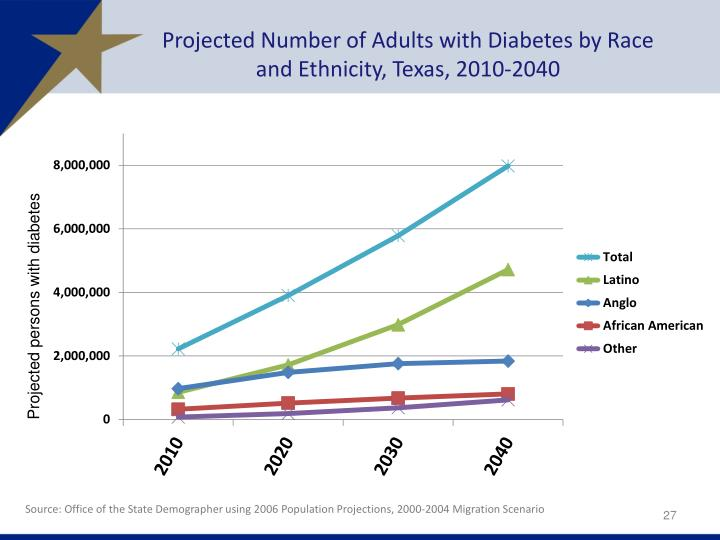 Projected Number of Adults with Diabetes by Race and Ethnicity, Texas, 2010-2040