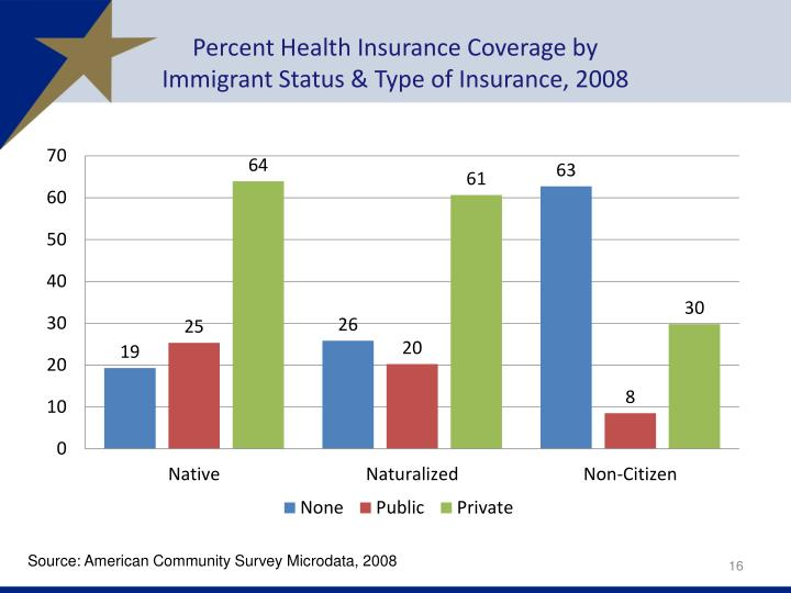 Percent Health Insurance Coverage by