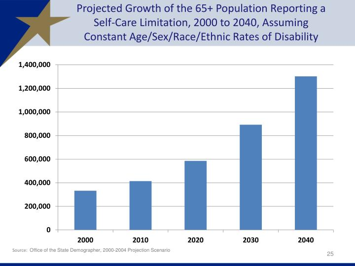Projected Growth of the 65+ Population Reporting a