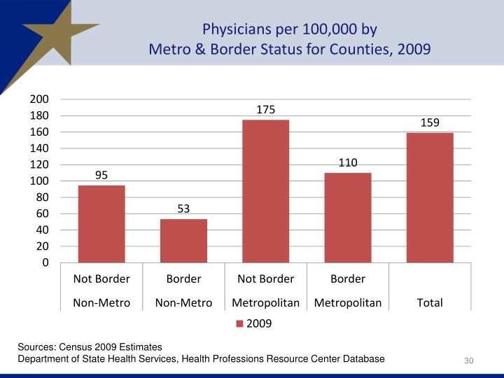 Physicians per 100,000 by