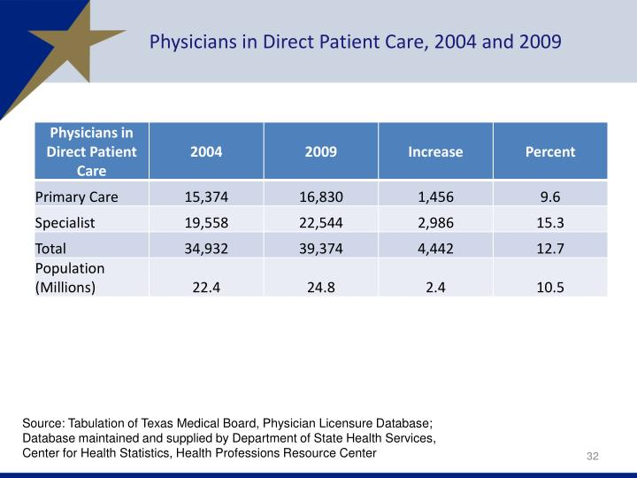 Physicians in Direct Patient Care, 2004 and 2009