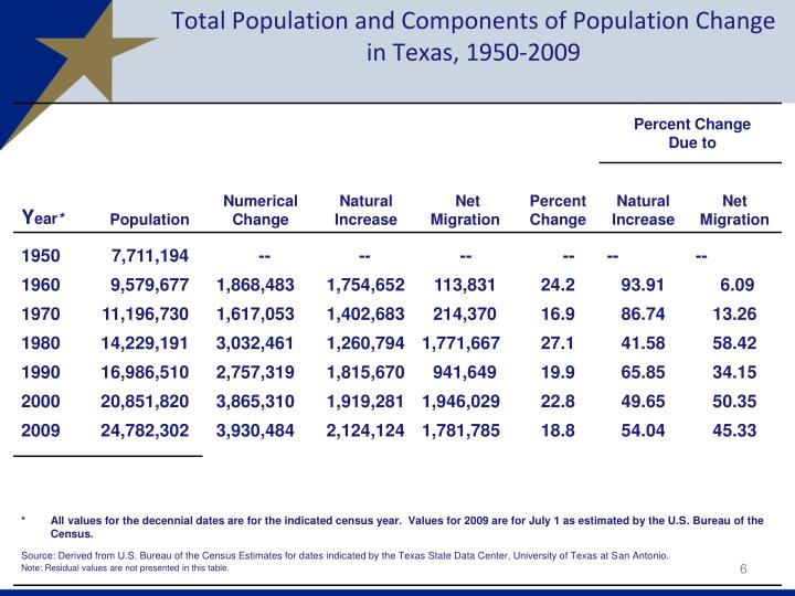 Total Population and Components of Population Change in Texas, 1950-2009