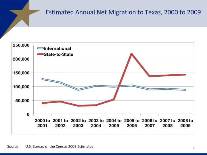 Estimated Annual Net Migration to Texas, 2000 to 2009