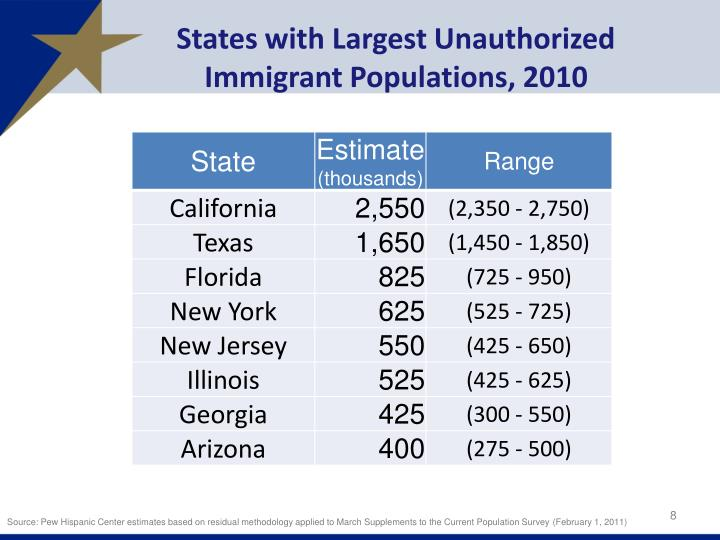 States with Largest Unauthorized Immigrant Populations, 2010