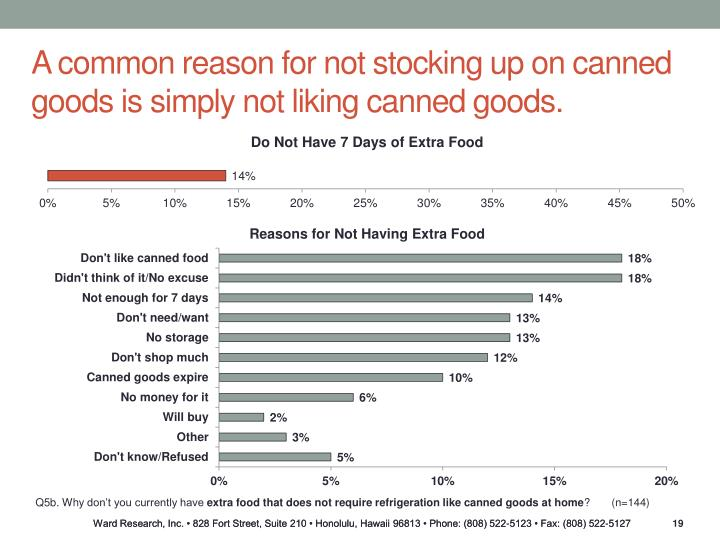 A common reason for not stocking up on canned goods is simply not liking canned goods.