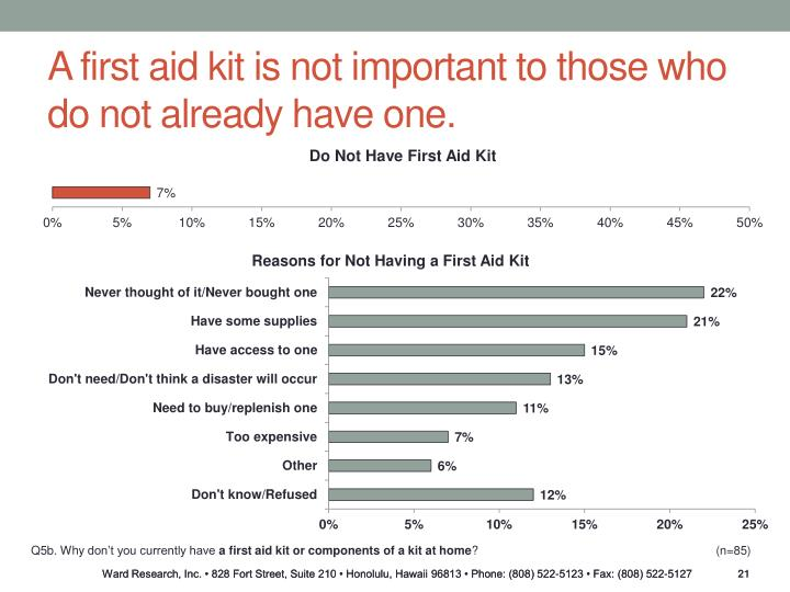 A first aid kit is not important to those who do not already have one.