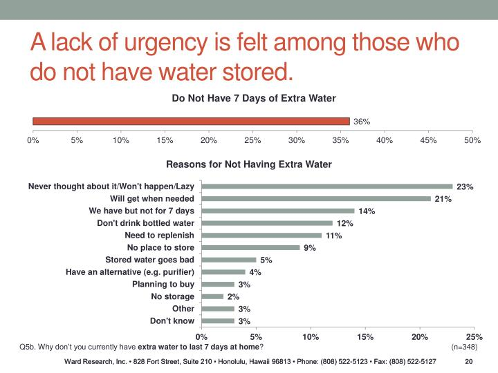 A lack of urgency is felt among those who do not have water stored.