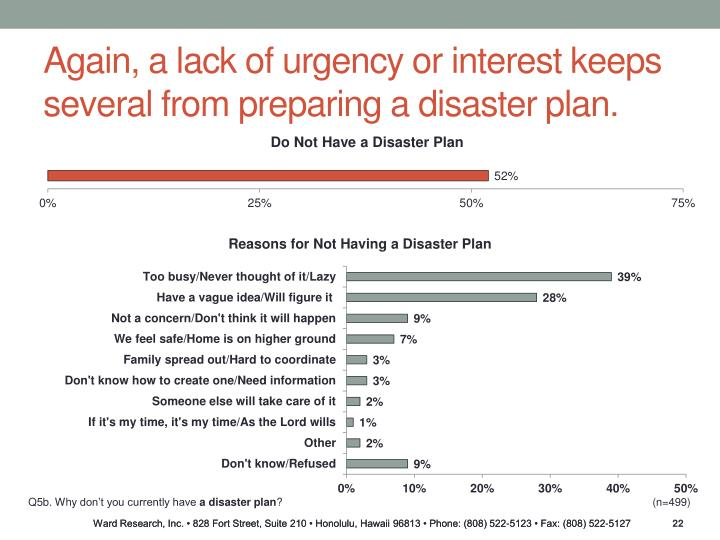 Again, a lack of urgency or interest keeps several from preparing a disaster plan.
