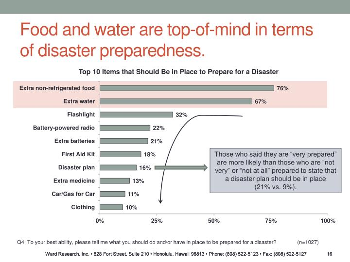 Food and water are top-of-mind in terms of disaster preparedness.