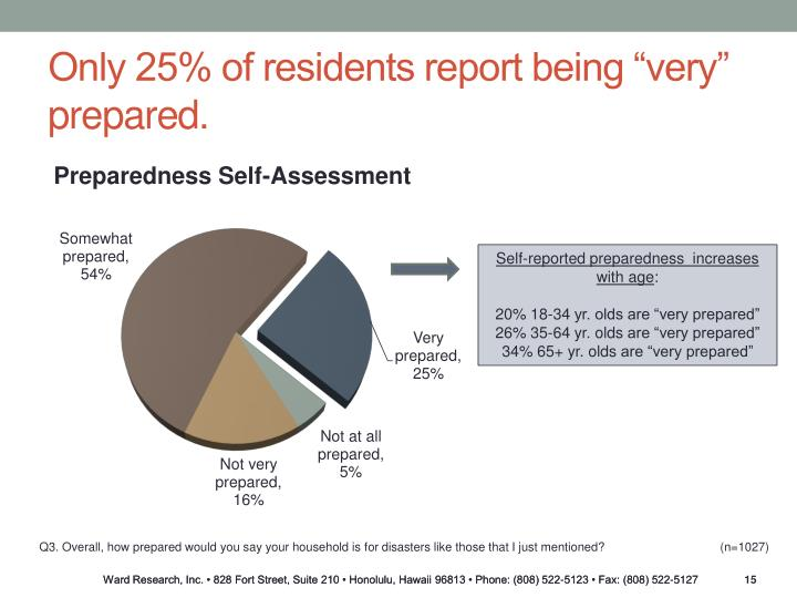 "Only 25% of residents report being ""very"" prepared."