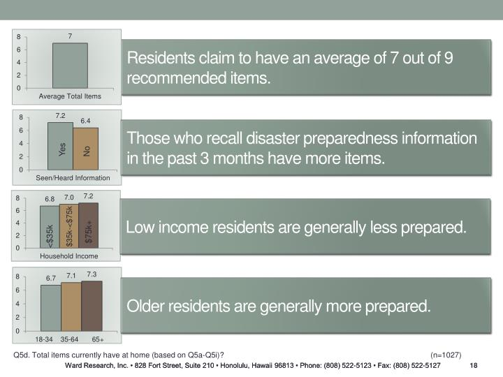 Residents claim to have an average of 7 out of 9 recommended items.