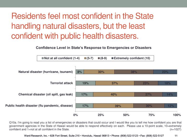 Residents feel most confident in the State handling natural disasters, but the least confident with public health disasters.
