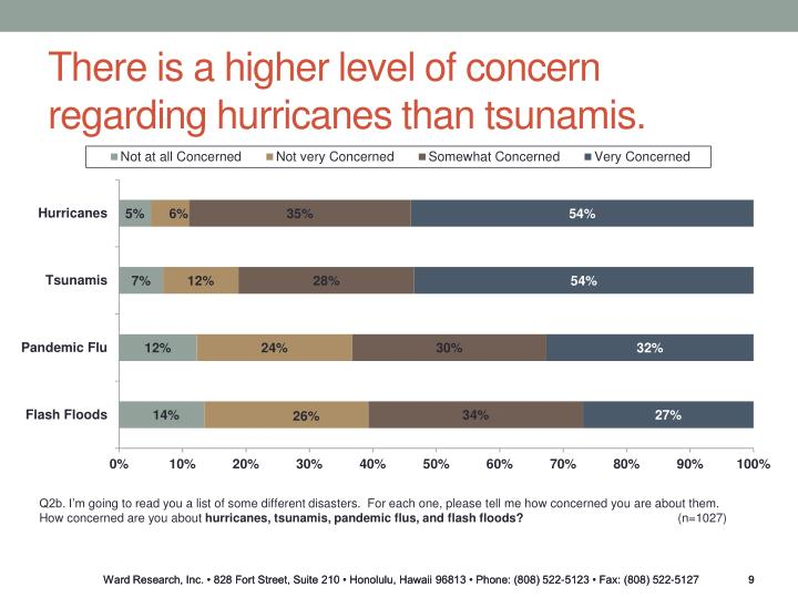 There is a higher level of concern regarding hurricanes than tsunamis.