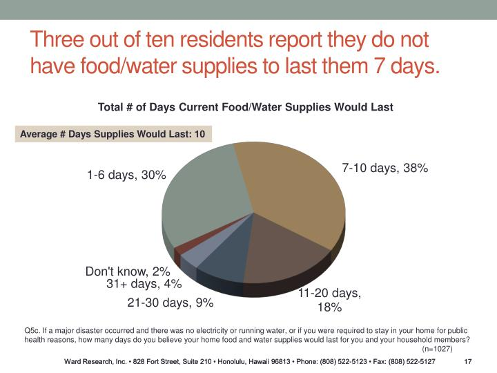 Three out of ten residents report they do not have food/water supplies to last them 7 days.